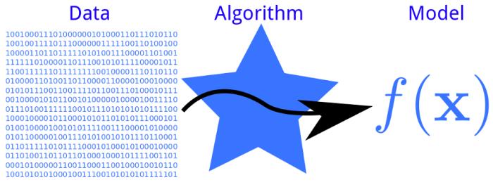 machine learning frameworks