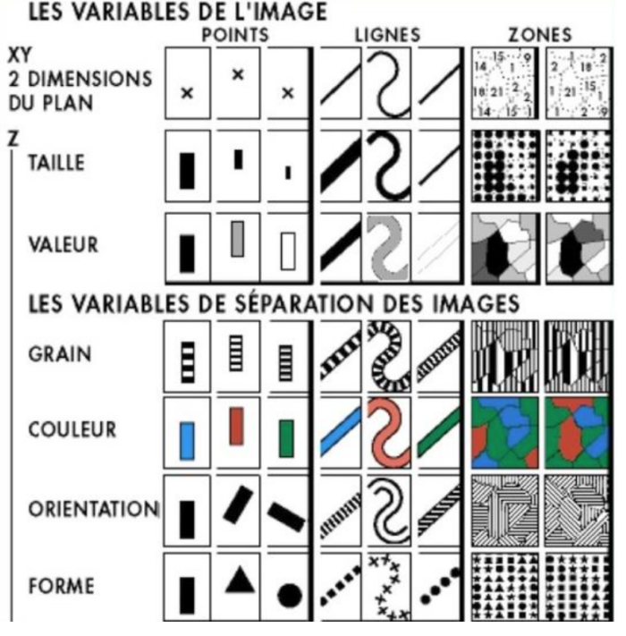 Bertin Visual Attributes