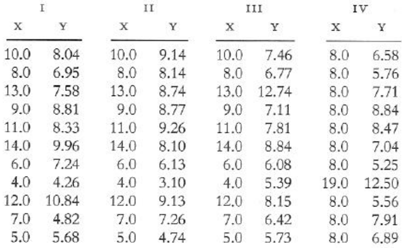 Data Sets with Identical Linear Model