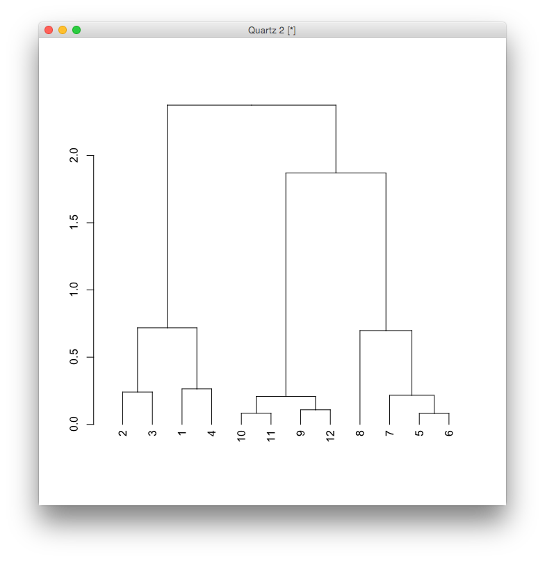 Hierachical clustering no labels