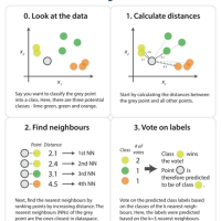 Scikit-learn: K-nearest neighbors