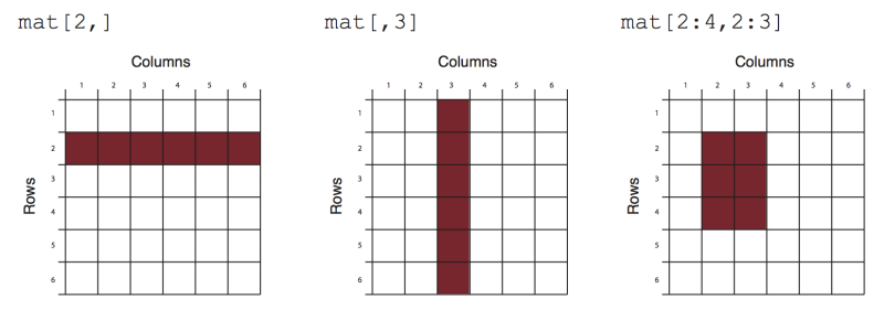 Matrices and Data Frames