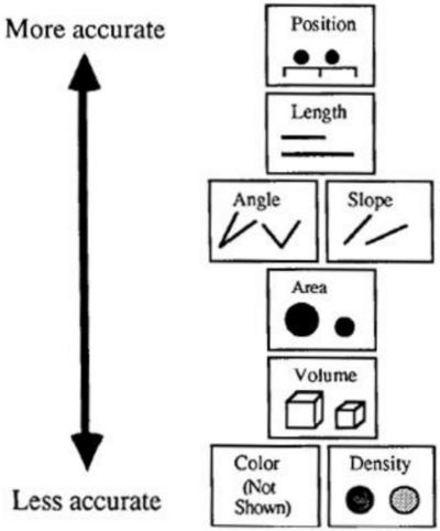Perceptual properties