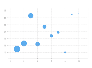 scatter plot with size