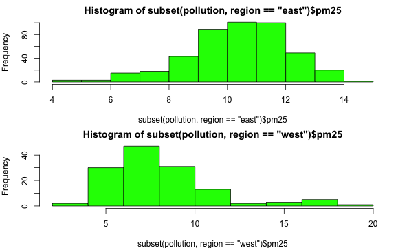 Histogram for east and west region