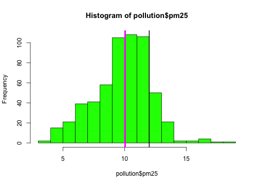Add vertical lines to histogram