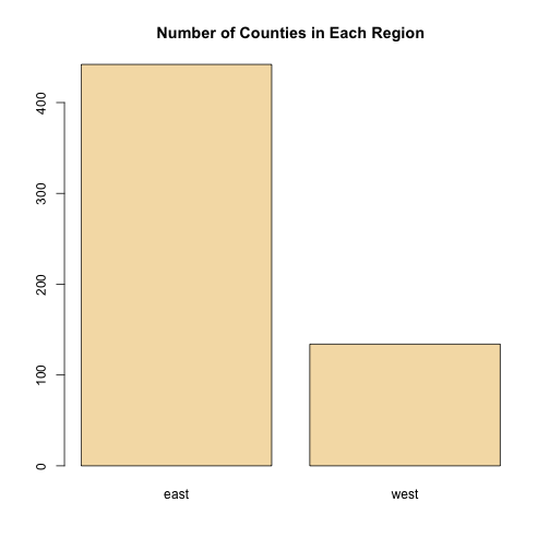 Number of Counties in Each Region