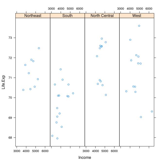 xyplot plotting 4x1
