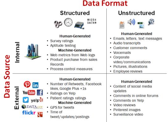 8 Types of data