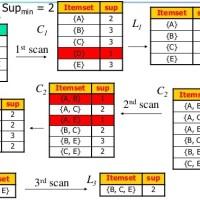 Khai thác tập phổ biến (frequent itemsets) với thuật toán Apriori