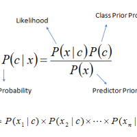 Scikit-learn: Naive Bayes Classifier