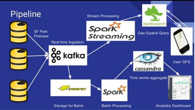Big Data common architecture