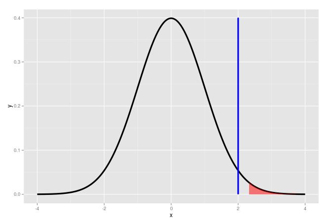 Confidence interval 1 percent