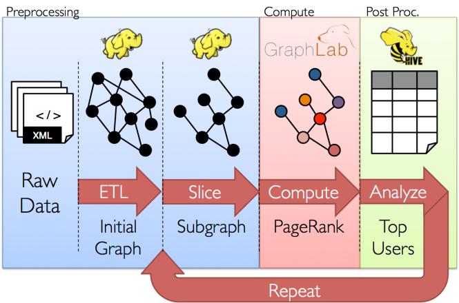 Graph analytics pipeline