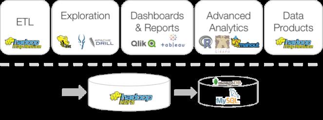 Hadoop Workflow