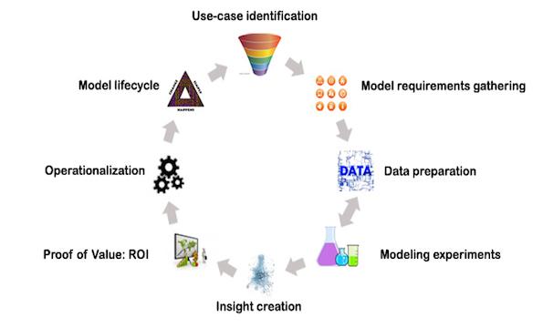 Methodology analytical models