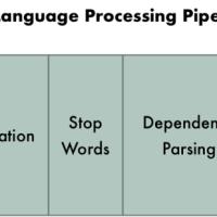 Xử lý ngôn ngữ tự nhiên (Natural Language Processing) là gì?