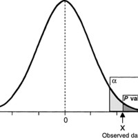 Statistical Inference: P Values