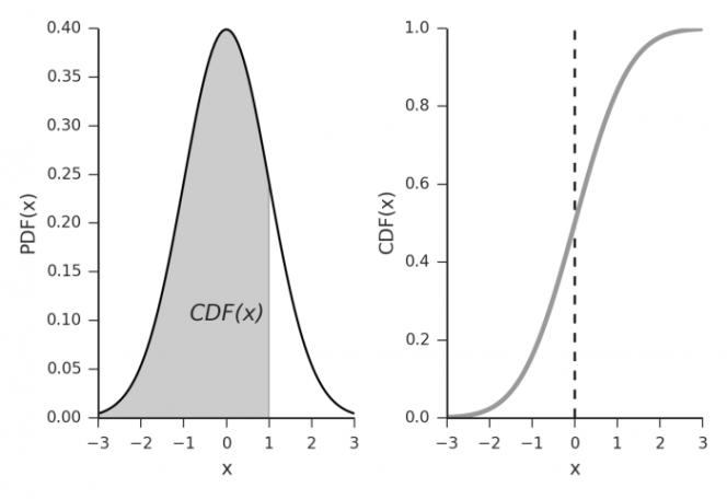 PDF vs CDF