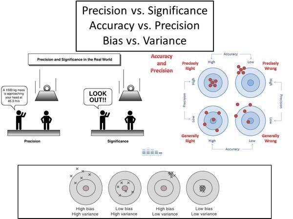 Precision vs significance / accuracy vs precision / bias vs variance