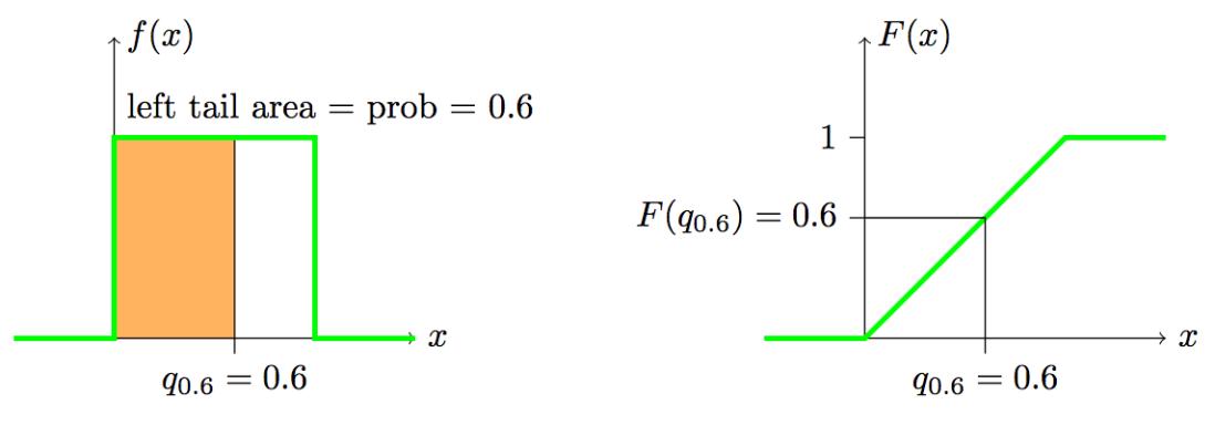 quantile_x_uniform