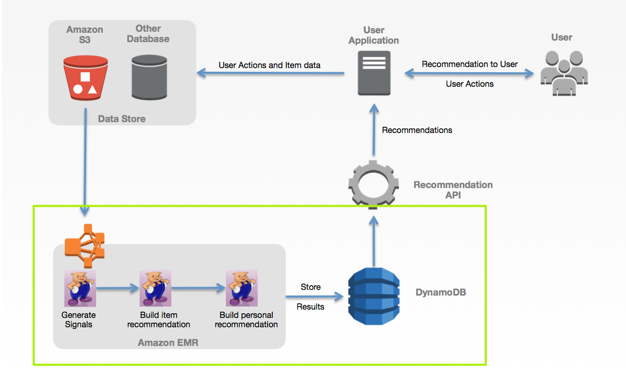 Recommender System Architecture