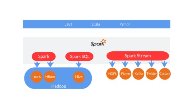 Spark build on Hadoop