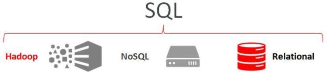 SQL Big Data
