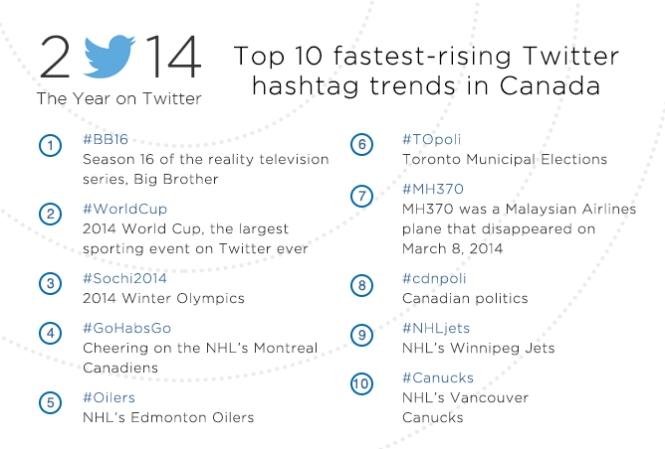 Top 10 hashtag