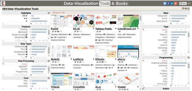 384 Data Visualization Tools