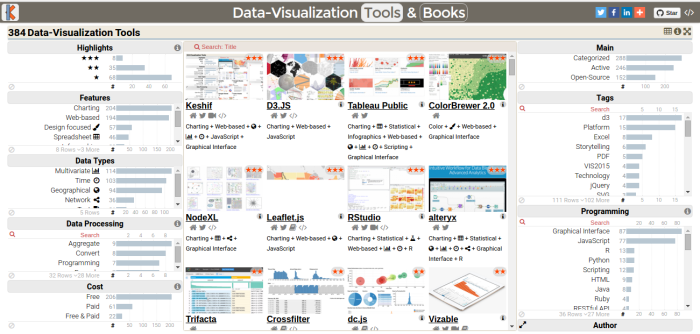 384 Data Visualization Tools