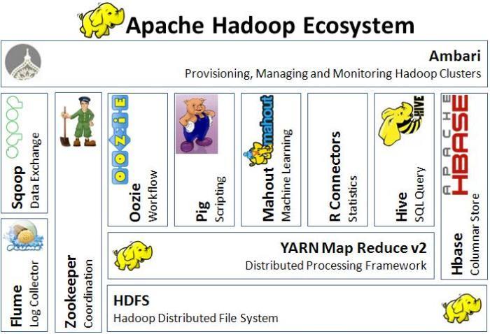 Apache Hadoop Eco System.png