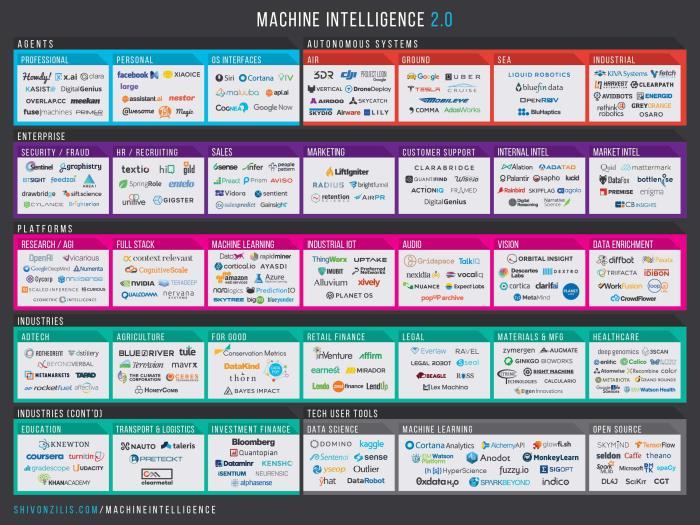 Machine Intelligence 2.0