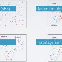 Getting and cleaning data: Các phương pháp lấy mẫu (Sampling)