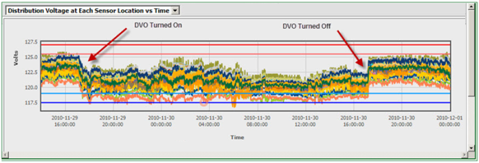 Are these voltages normal for this season and time of day