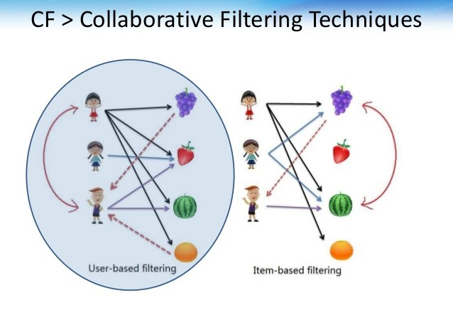 Collaborative filtering techniques