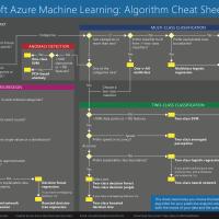 Cách xác định bài toán trong Machine Learning