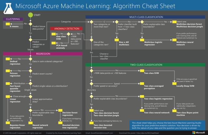 Microsoft Azure ML - Algorithm Cheat Sheet.png