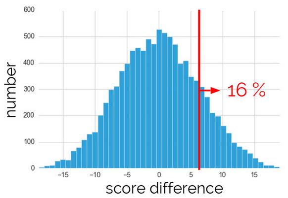 Thống kê ứng dụng 2: Suy luận thống kê