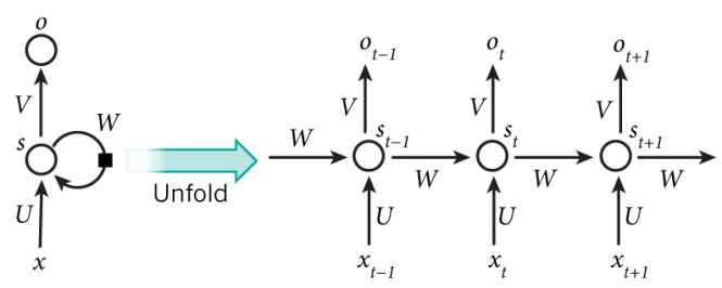 A recurrent neural network and the unfolding in time of the computation involved in its forward computation