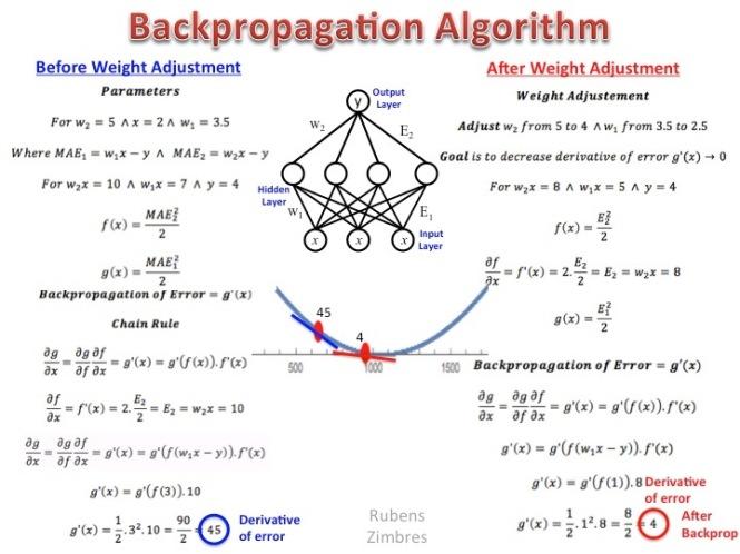 backpropagation_algorithm