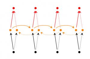 Deep (Bidirectional) RNNs