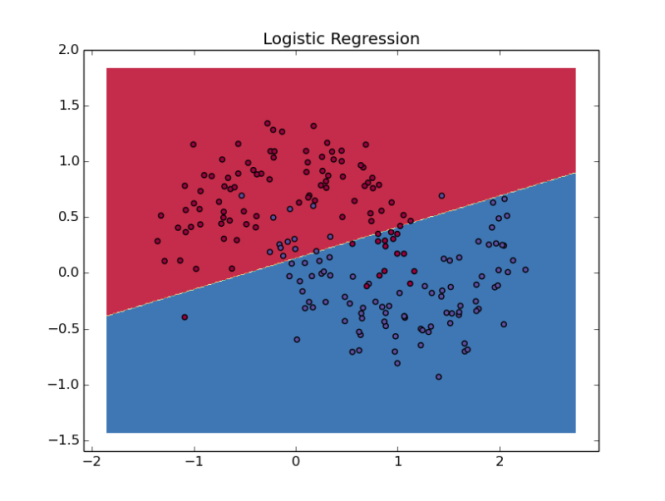 Logistic Regression classifier