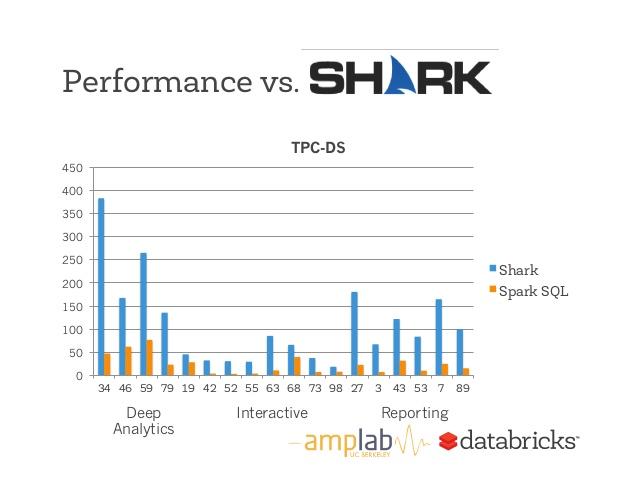 Shark vs SparkSQL