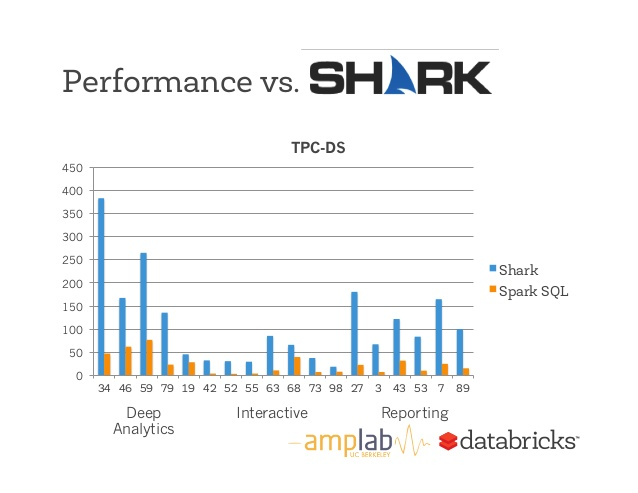Shark vs SparkSQL
