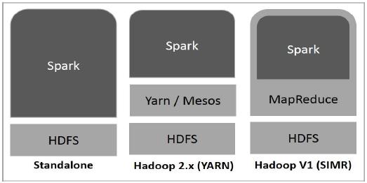 Three ways to deploy Spark in a Hadoop cluster