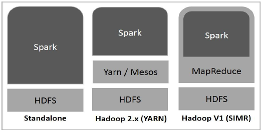 Three ways to deploy Spark in a Hadoop cluster