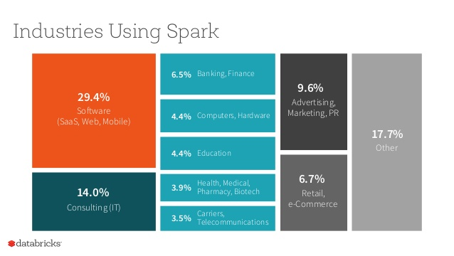 Top 10 industries using spark