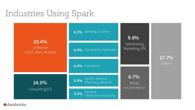 Top 10 industries using spark