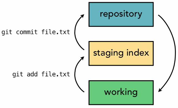 Git architecture